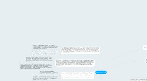 Mind Map: Leyes De La Fisica