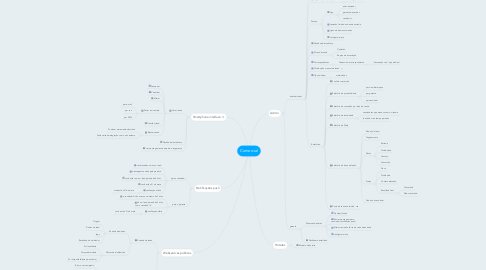 Mind Map: Comercial
