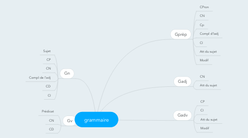 Mind Map: grammaire