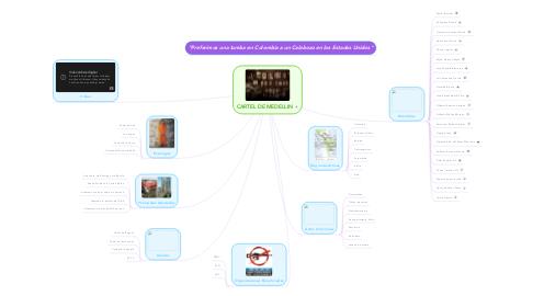 Mind Map: CARTEL DE MEDELLIN