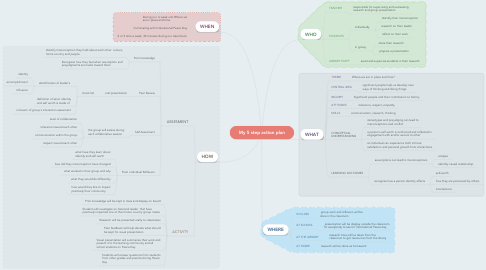 Mind Map: My 5 step action plan