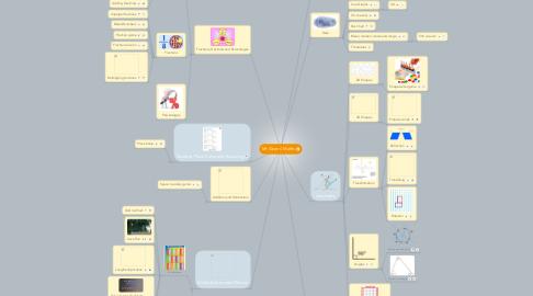 Mind Map: Mr Givens' Maths