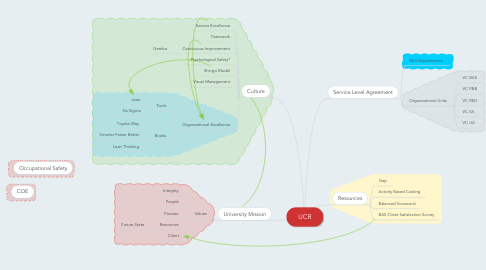Mind Map: UCR