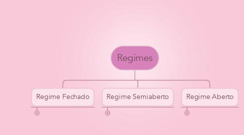 Mind Map: Regimes