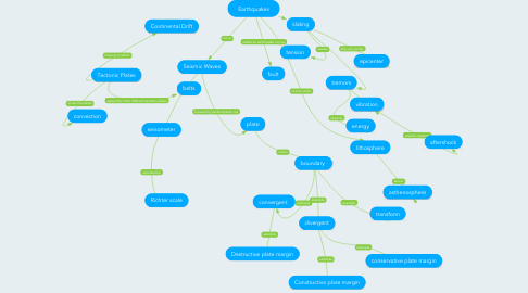Mind Map: Earthquakes