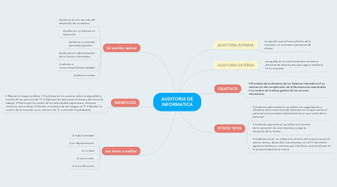 Mind Map: AUDITORIA DE INFORMATICA