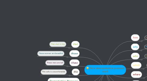 Mind Map: How demonstrative pronoun work