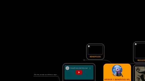 Mind Map: RIESGOS Y BENEFICIOS DEL INTERNET