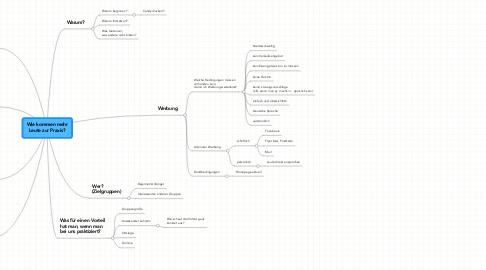Mind Map: Wie kommen mehr Leute zur Praxis?