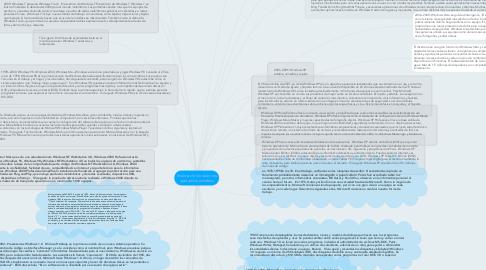 Mind Map: historia de los sistemas operativos windows