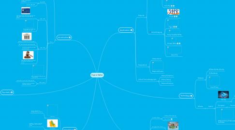 Mind Map: Digital Wallet