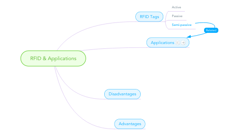 Mind Map: RFID & Applications