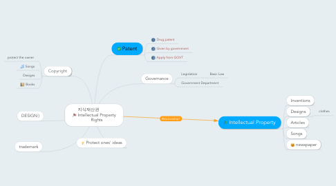 Mind Map: 지식재산권               Intellectual Property Rights