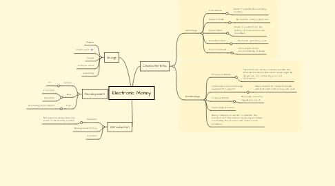 Mind Map: Electronic Money