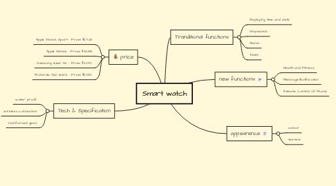 Mind Map: Smart watch