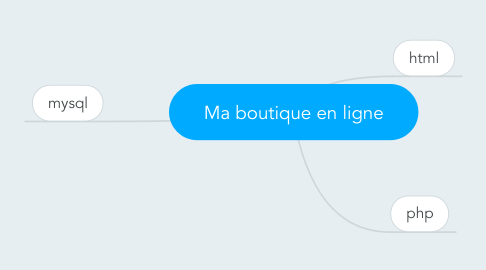 Mind Map: Ma boutique en ligne