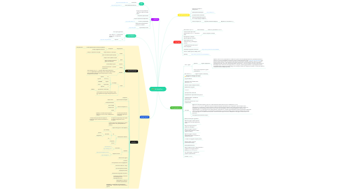 Mind Map: HelpMan+