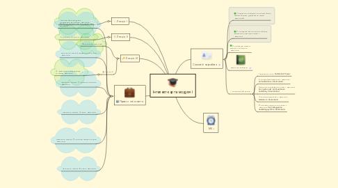 Mind Map: Інтелект-карта модуля І