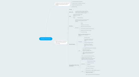 Mind Map: Phases of Instruction