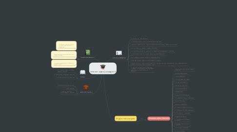 Mind Map: Інтелект -карта до модуля 2