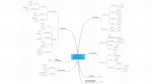 Mind Map: Selected Online Collaboration Tools for Nurse Educators