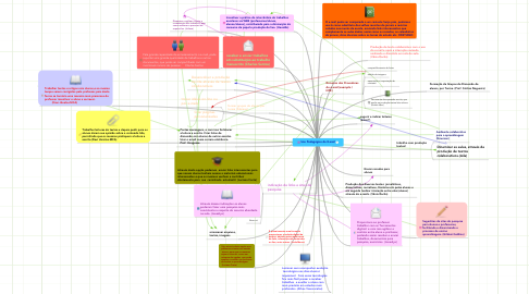 Mind Map: Uso Pedagógico do E-mail