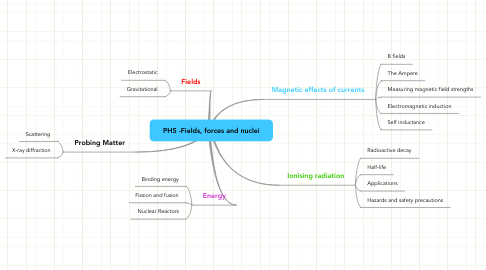 Mind Map: PH5 -Fields, forces and nuclei