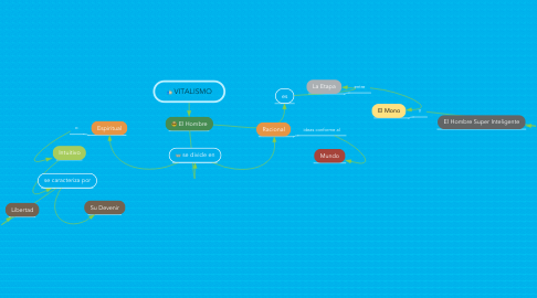 Mind Map: VITALISMO