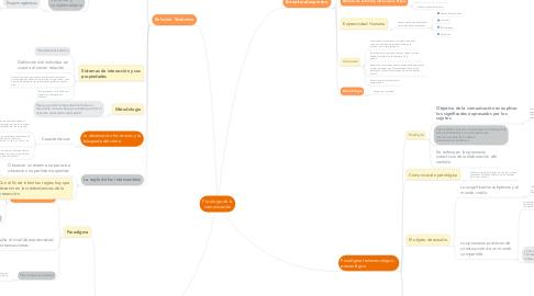 Mind Map: Psicología de la comunicación
