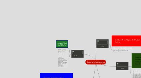Mind Map: Carreras e Instituciones