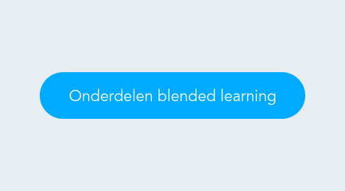 Mind Map: Onderdelen blended learning