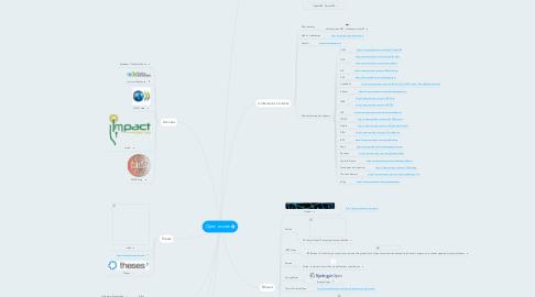 Mind Map: Open access