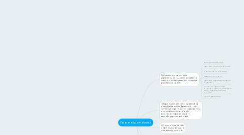 Mind Map: Развитие франчайзинга
