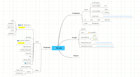 Mind Map: My tasks