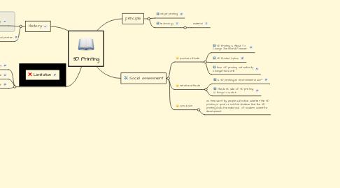 Mind Map: 3D Printing