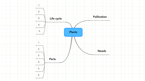 Mind Map: Plants