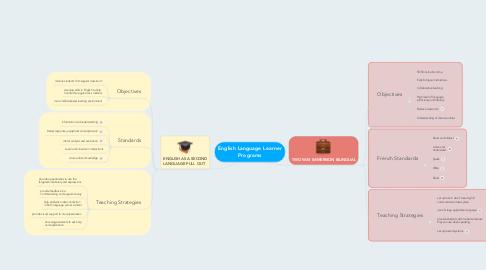 Mind Map: English Language Learner Programs