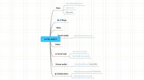 Mind Map: sol My web2.0