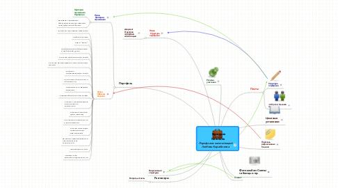 Mind Map: Портфолио компетенций Любовь Карабанова