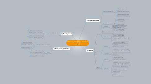 Mind Map: Scénario pédagogique : Ecrire un récit