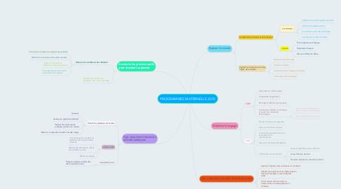 Mind Map: PROGRAMMES MATERNELLE 2015