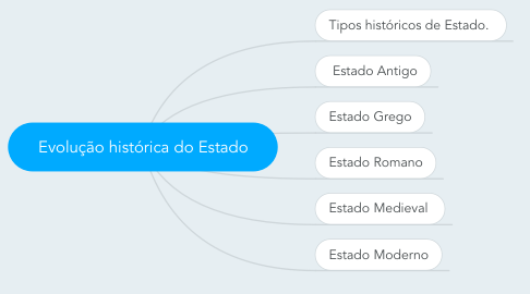 Mind Map: Evolução histórica do Estado