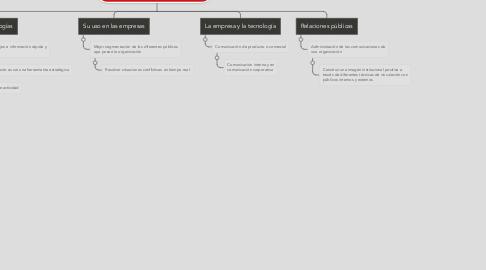 Mind Map: Relaciones públicas y nuevas tecnologías.
