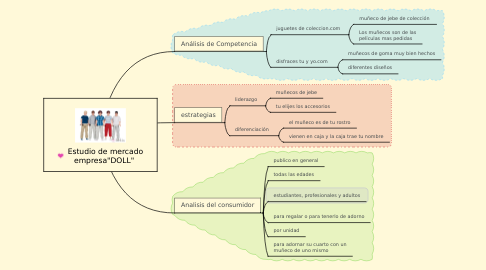 """Mind Map: Estudio de mercado empresa""""DOLL"""""""