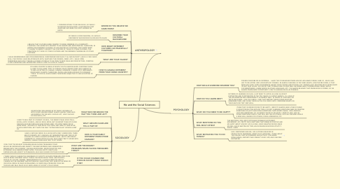 Mind Map: Me and the Social Sciences