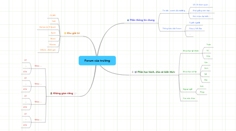 Mind Map: Forum của trường