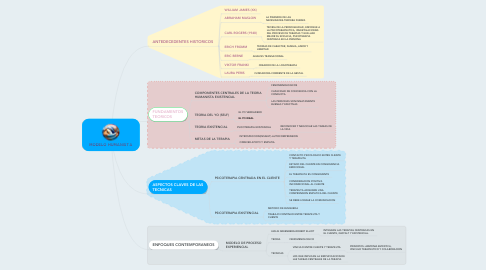 Mind Map: MODELO HUMANISTA