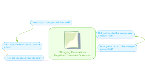 """Mind Map: """"Bringing Generations Together"""" Interview Questions"""