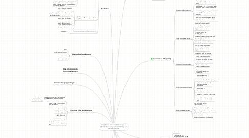Mind Map: Vorgehensweisen und Werkzeuge zur Weiterentwicklung und Optimierung von digitalem Lernen