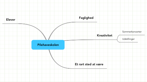 Mind Map: Pilehaveskolen